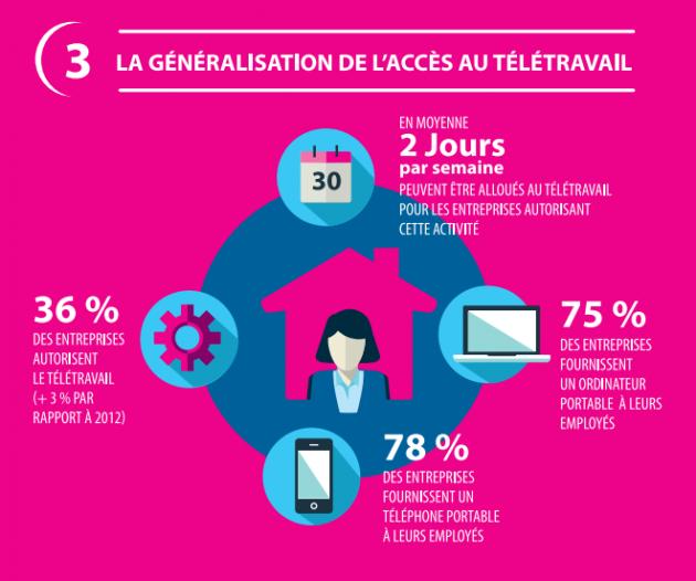 Généralisation de l'accès au télétravail