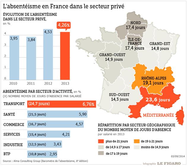L'absentéisme en France dans les entreprises privées