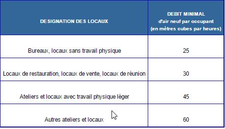 2015-09-11_14_41_11-code_du_travail_-_article_r4222-6_legifrance.png