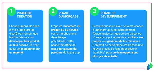 V2 etapes croissance startup