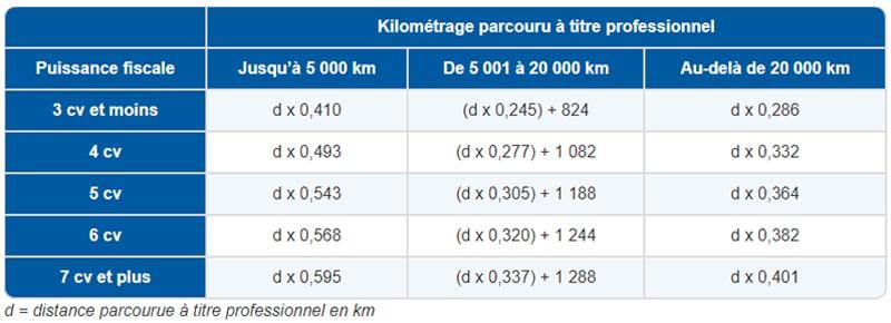 IK : calcul du barème kilométrique - Source : URSSAF