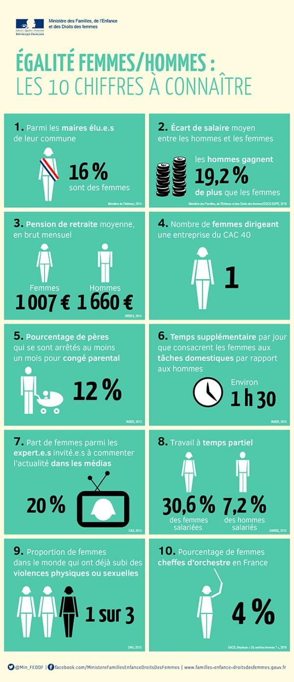 Infographie chiffres clés sexisme