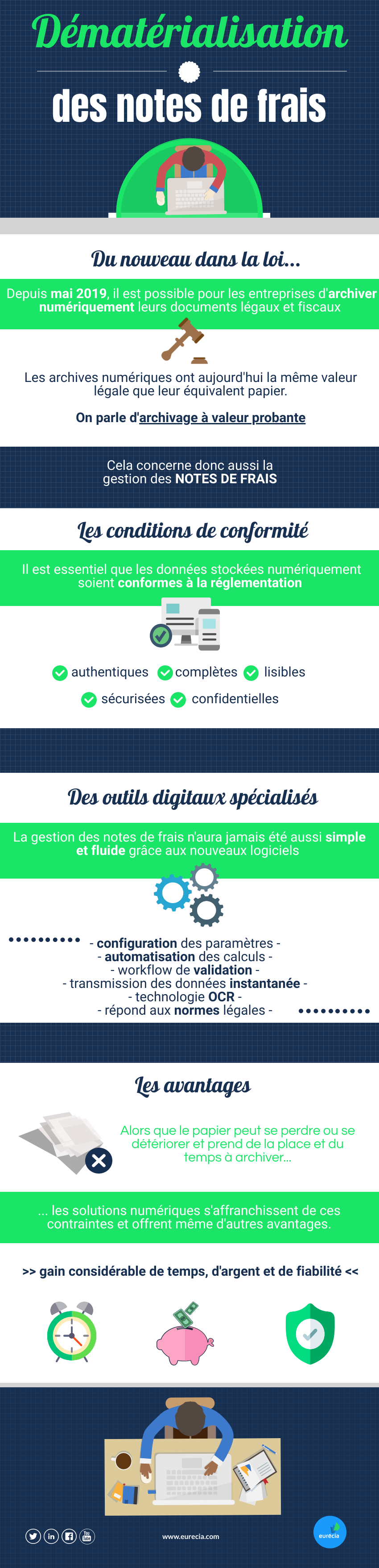 infographie-dematerialisation-notes-de-frais-eurecia-2020.png