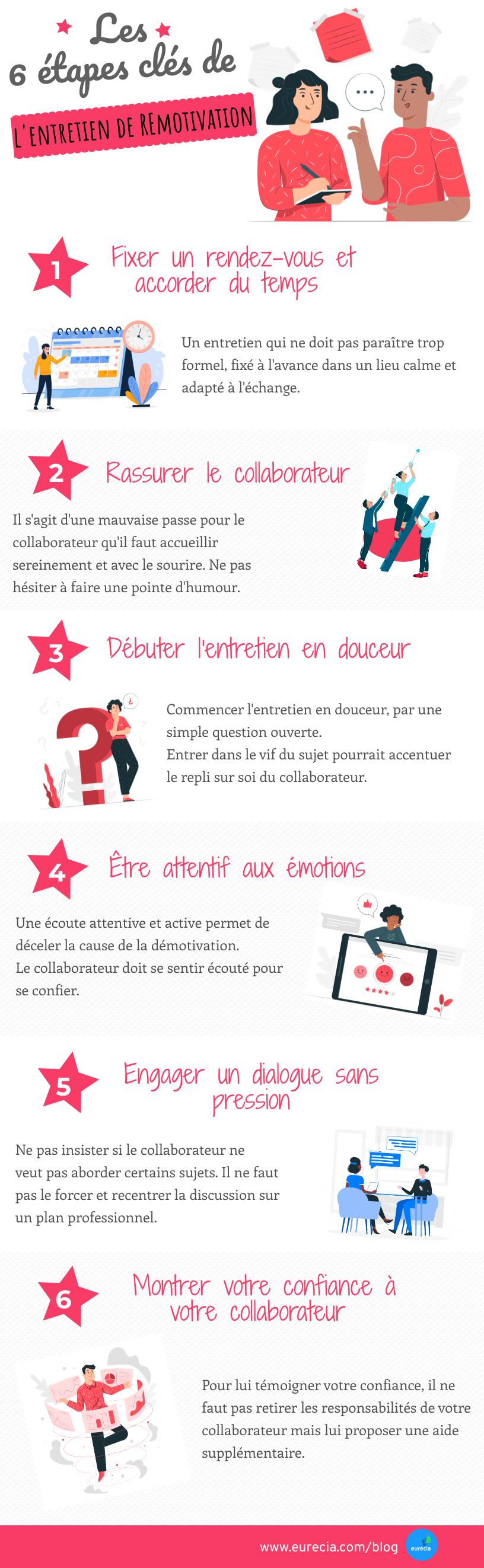 infographie_entretienremotivation.png