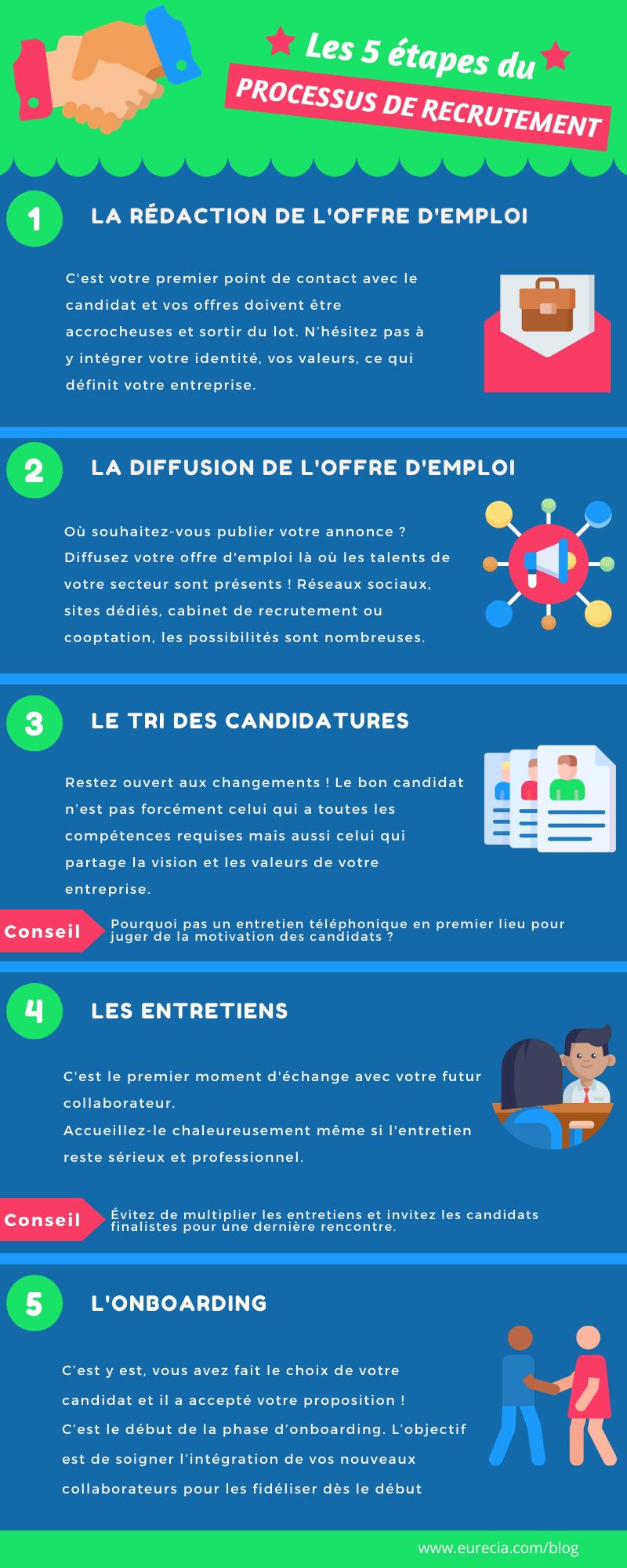 les_5_etapes_du_processus_de_recrutement.png