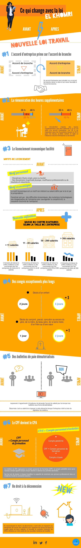 Infographie - La loi El Khomri - les changements effectifs du code du travail en 2016