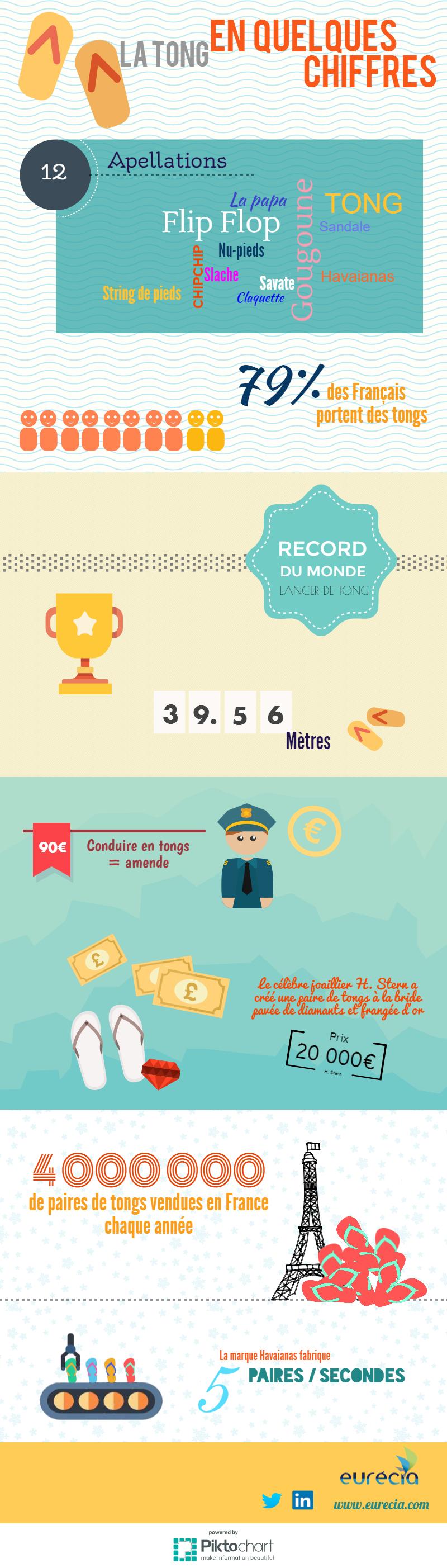 Infographie : la tong en quelques chiffres