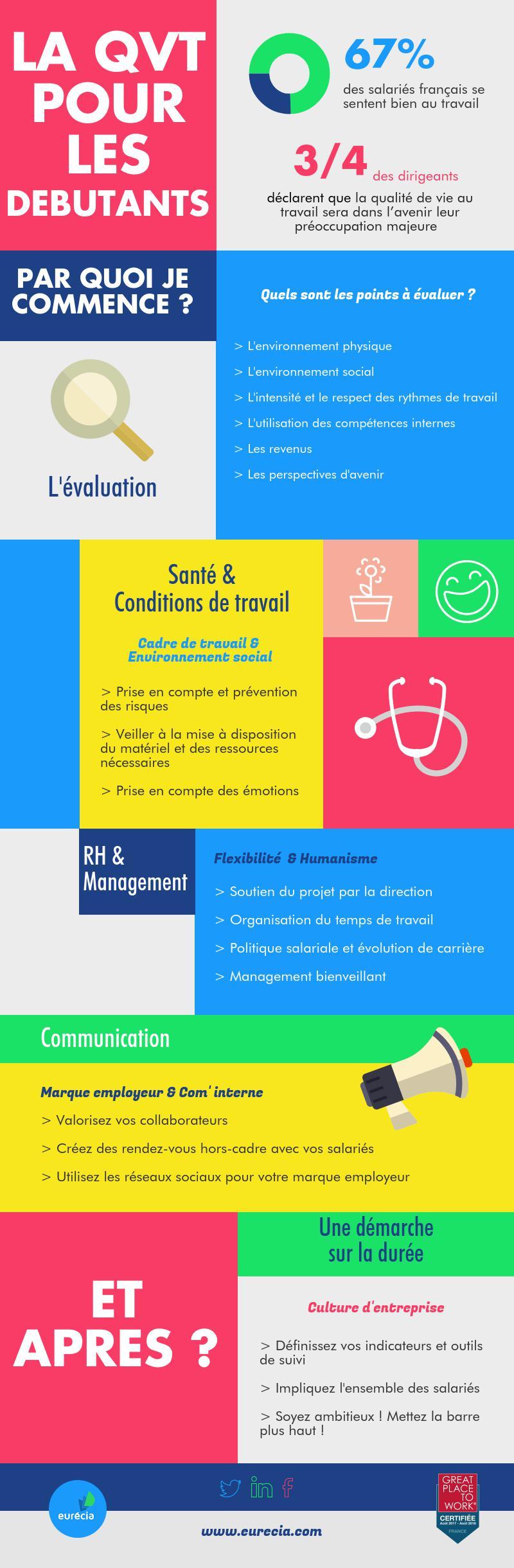 Infographie La QVT pour les débutants