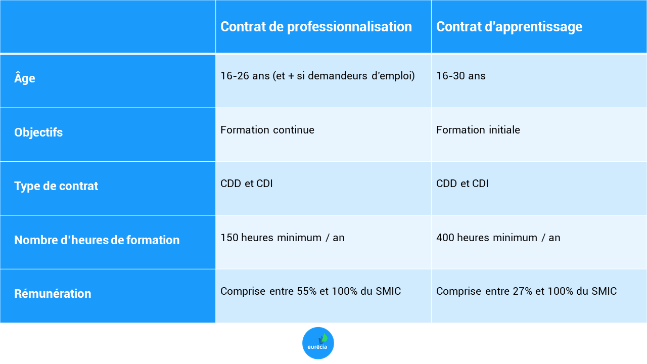 synthese_contratprofesionnalisation-contratapprentissage.png